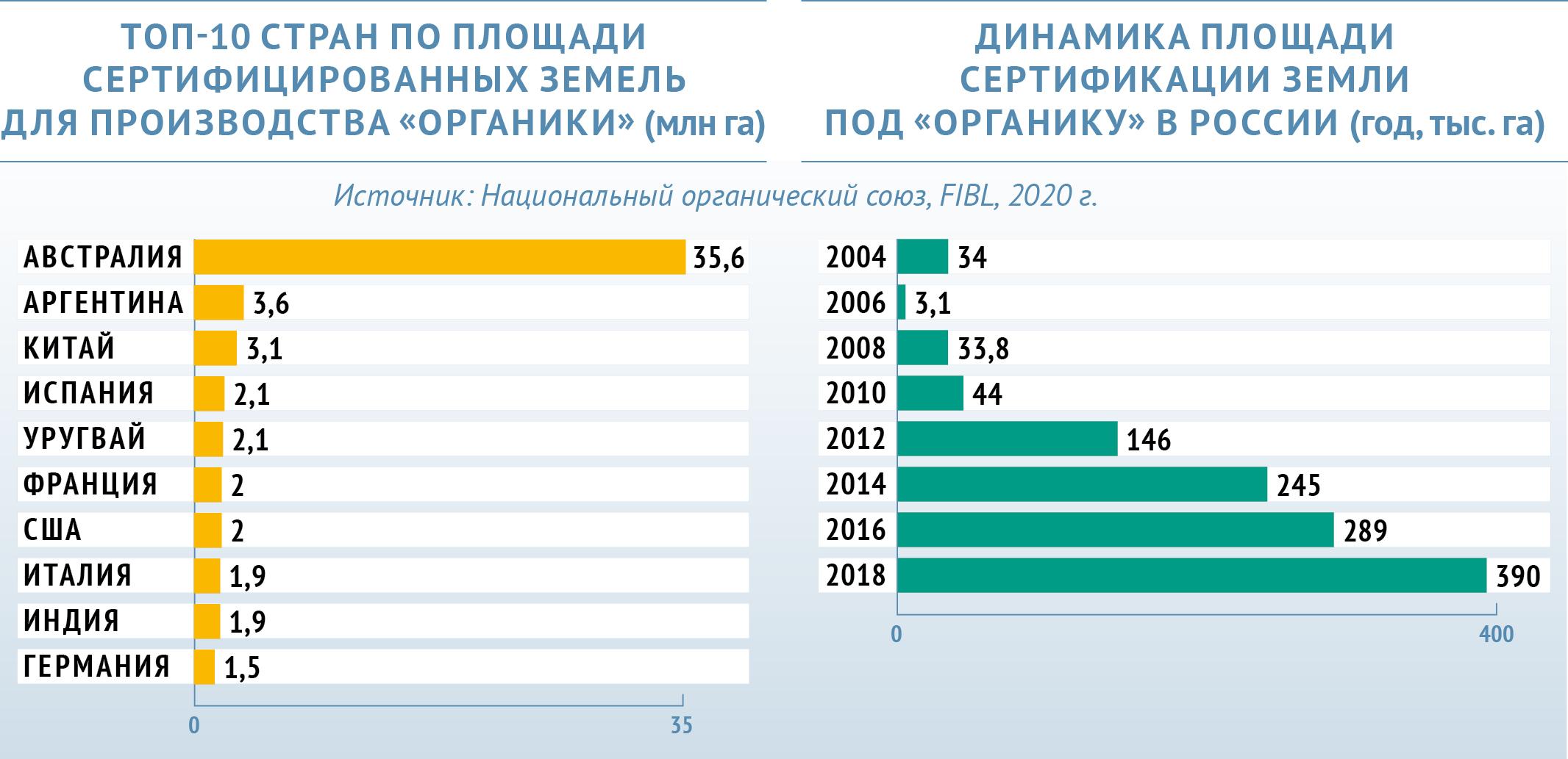 россия занимает 5 место по производству