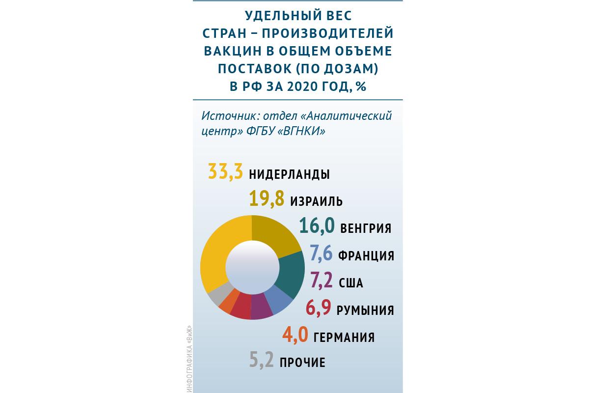Какие страны поставляют ветеринарные вакцины в Россию