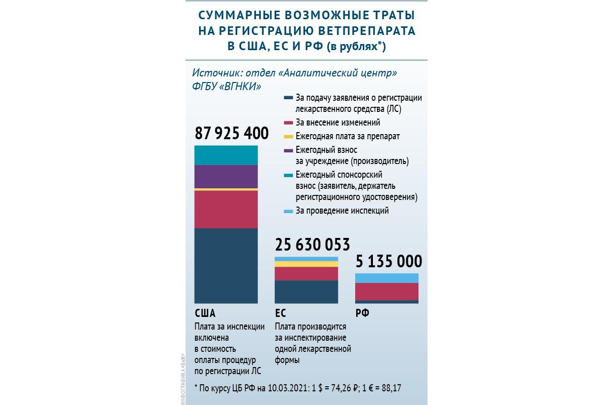 Сколько тратят на регистрацию ветпрепарата в США, ЕС и РФ
