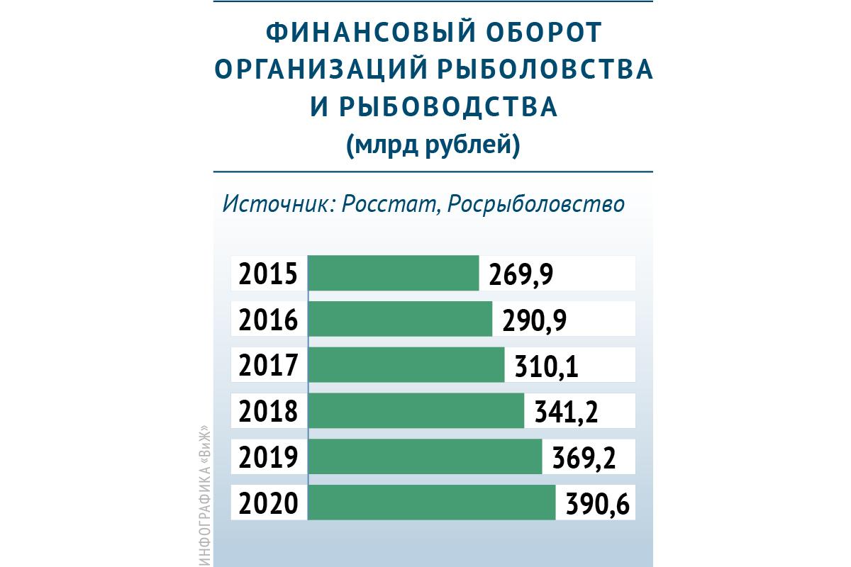 Динамика финансового оборота организаций рыболовства и рыбоводства в России