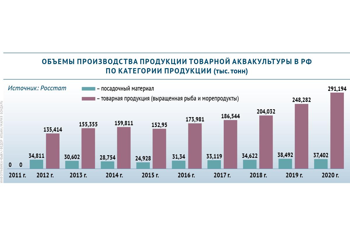 Объемы производства товарной аквакультуры в России
