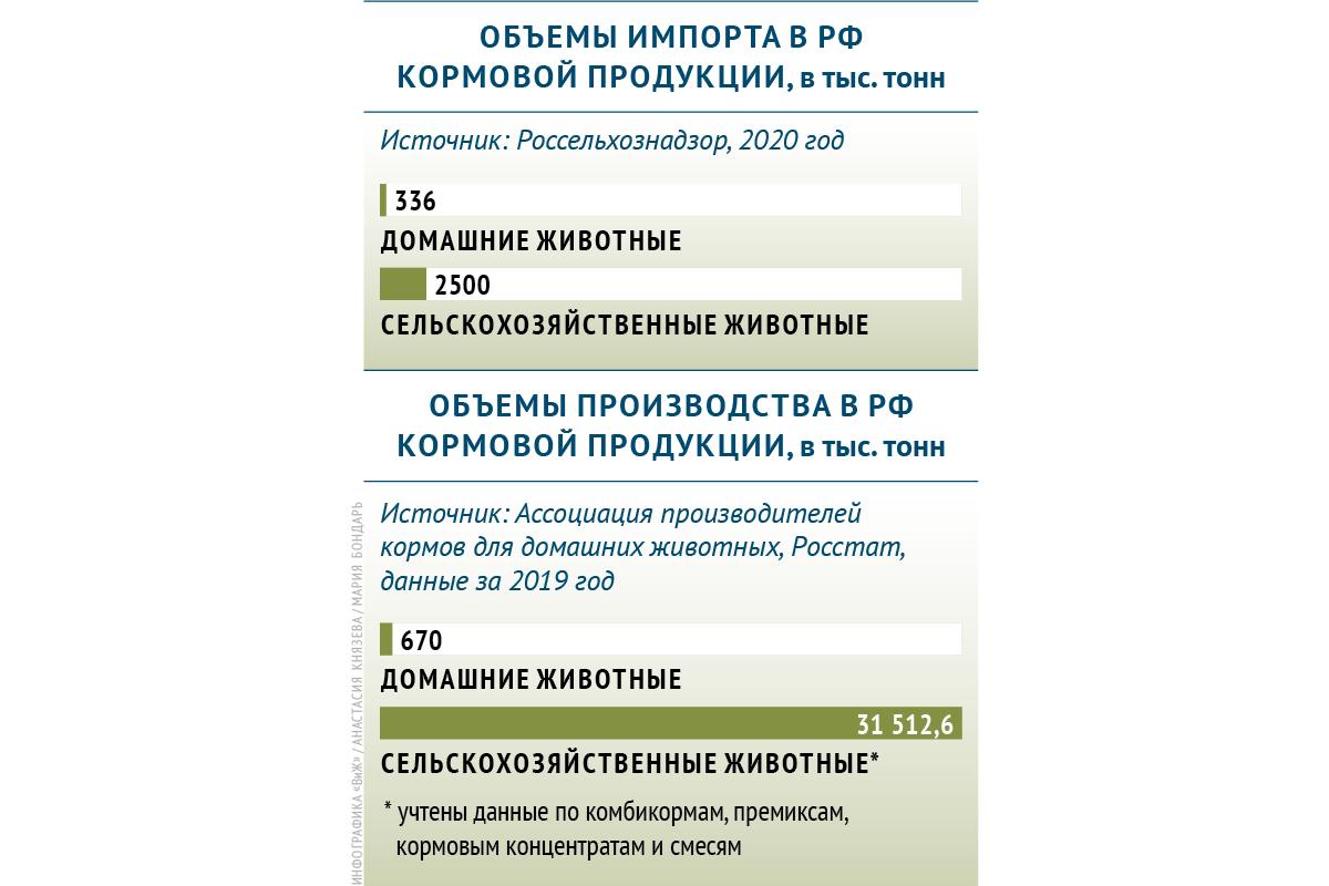 Сколько Россия производит и импортирует кормов