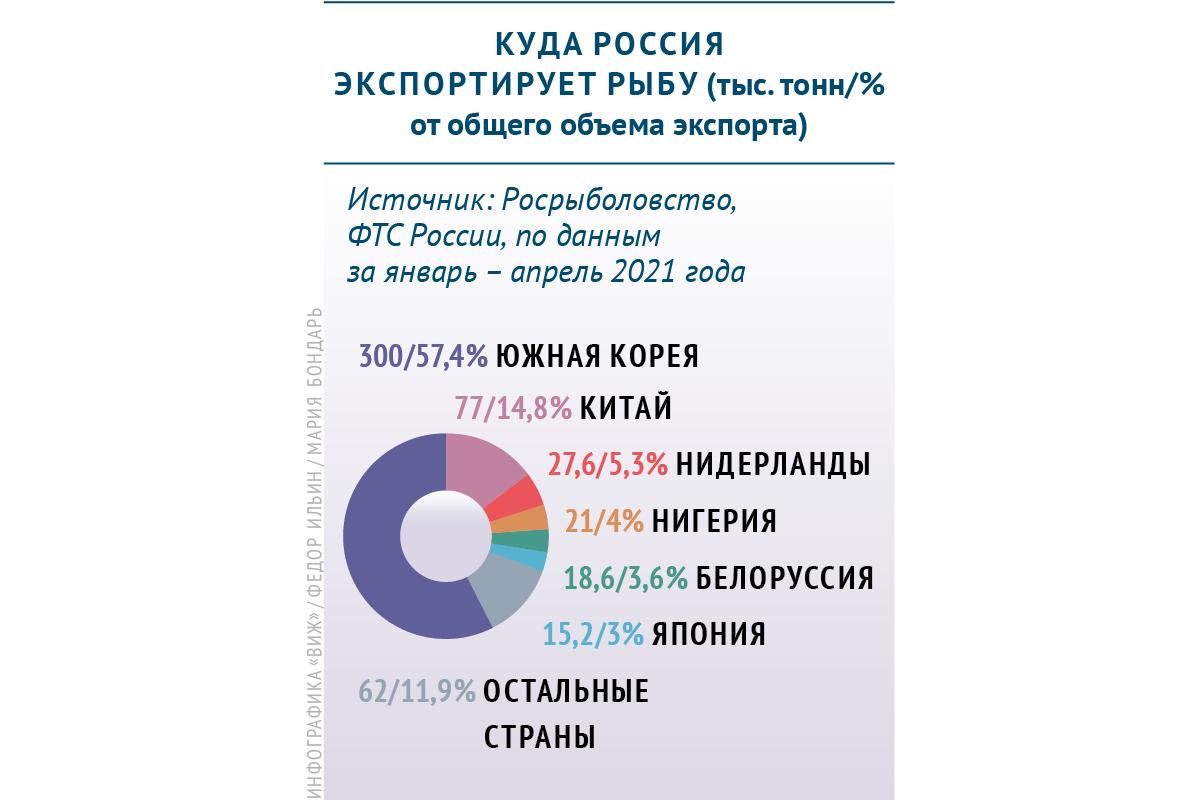 В какие страны Россия экспортирует рыбу