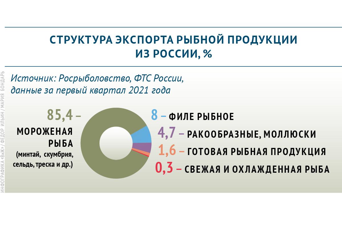 Какую рыбную продукцию экспортируют из России