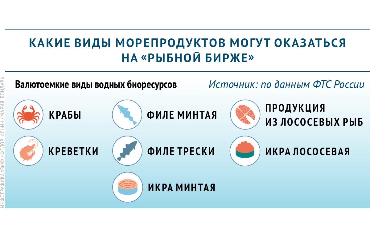 Какие виды морепродуктов могут оказаться на рыбной бирже