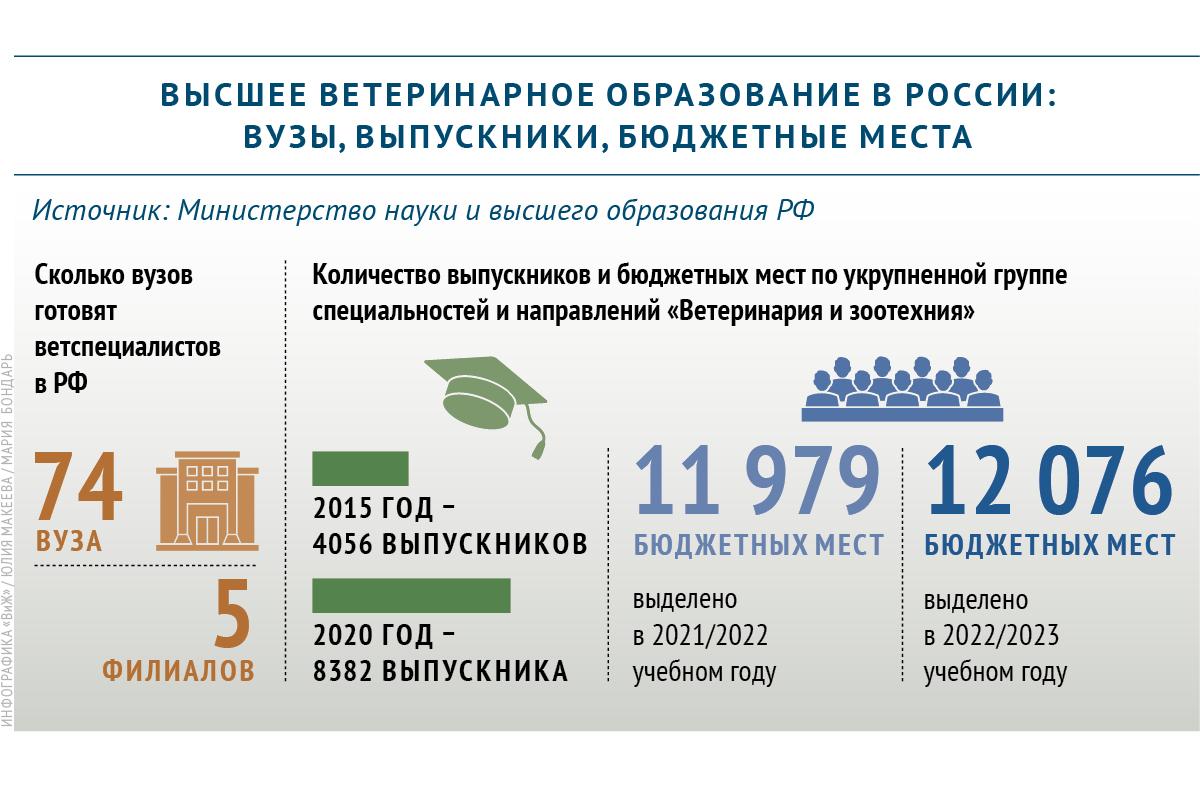 Сколько вузов готовит ветеринарных специалистов в России