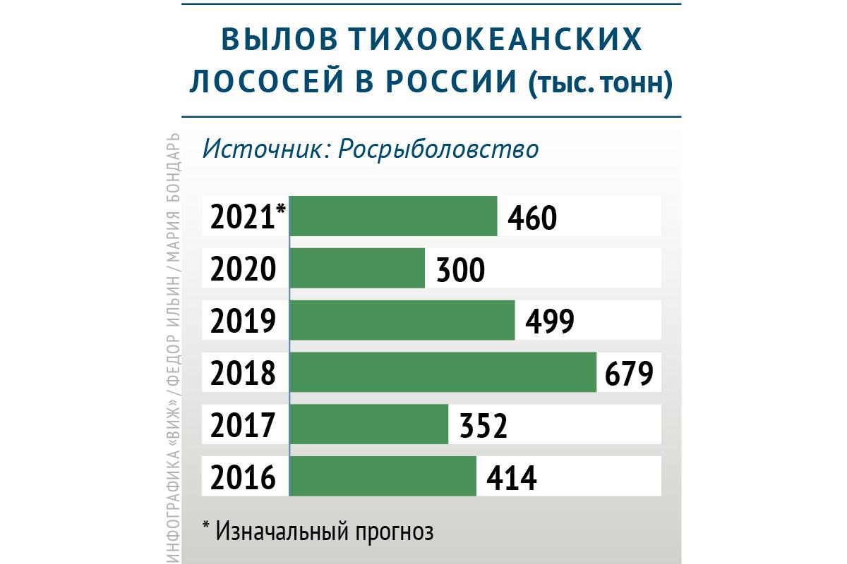 Динамика вылова тихоокеанских лососей в России