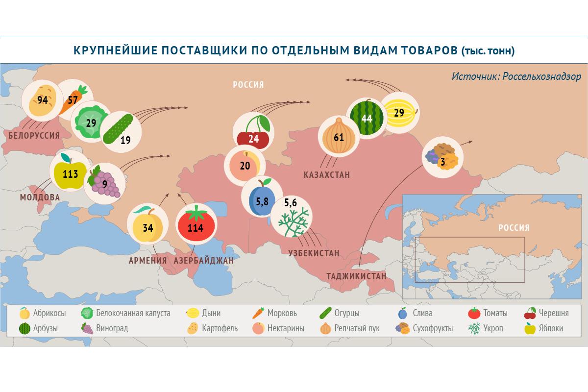 Крупнейшие поставщики плодоовощной продукции в Россию